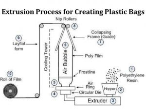 Extrusion Process For Creating Plastic Bags