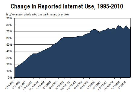 Change in Reported Internet Use