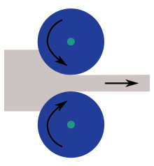 Cold Rolling Diagram