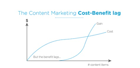 Content Marketing Cost-Benefit