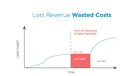 Lost Revenue Wasted Costs