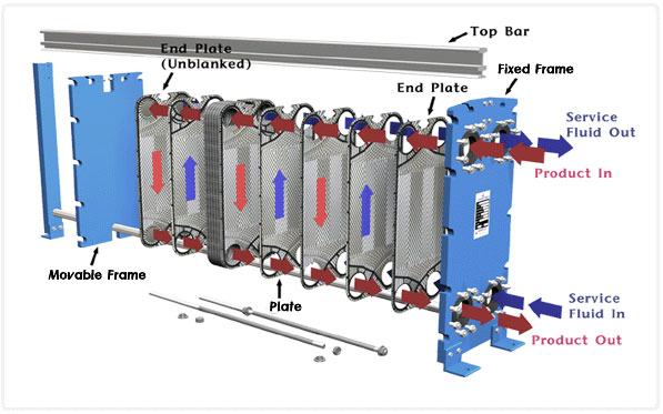 Dry Fluid Cooling Systems : Recuperating waste heat with exchangers iqs newsroom