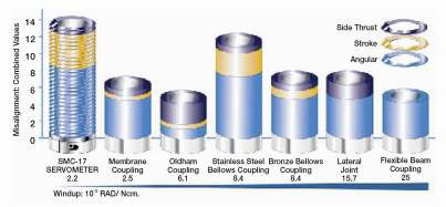 Electrodeposited Nickel Bellows Couplings Diagram