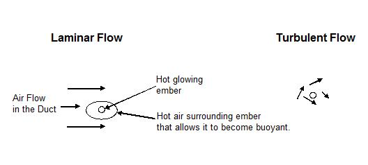 Transport of Sparks through Ducts Diagram