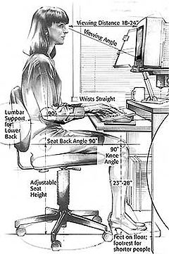 Ergonomically Workstation Design