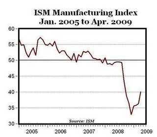 Manufacturing Index Chart